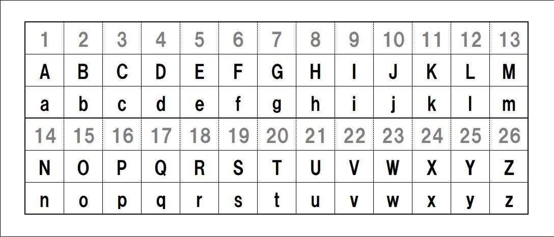 コピペ可能全角半角ありアルファベット表 Abcdefg くえ